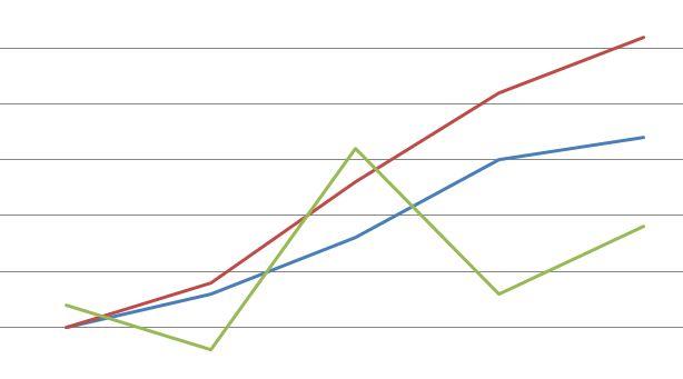 מדוע הכלכלה הישראלית לא באמת השתפרה יחד עם הצלחת ההי-טק?