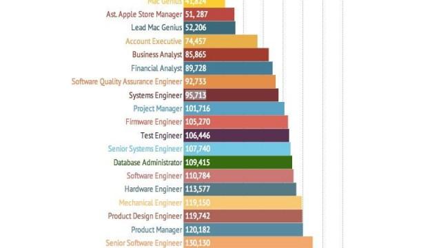המשכורת של מעצב תעשייתי באפל